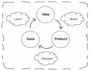 Lean Startup Lifecycle