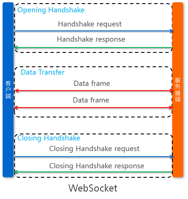 WebSocket